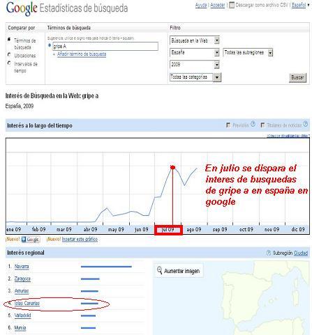 Busquedas gripe a en google en España